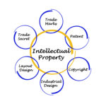 Intellectual Property Valuations