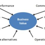 Business Valuation for change of Entity