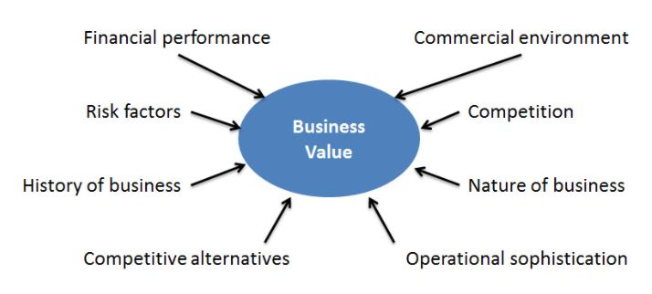 Business Valuation for change of Entity or Tax Purposes